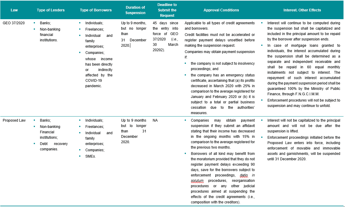 Comparative Analysis of the Main Provisions Included in GEO 37/2020 and the Proposed Law